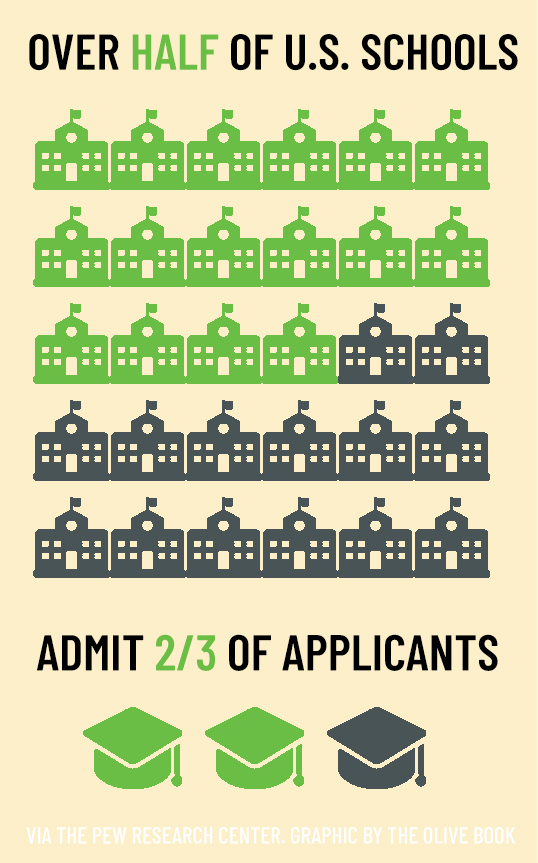 pew college admissions stats