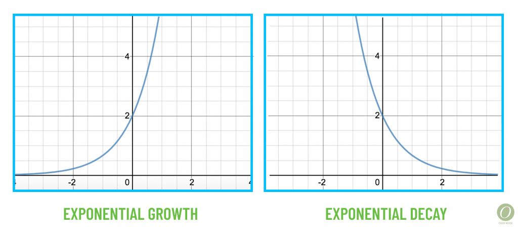 exponential growth and decay graphs