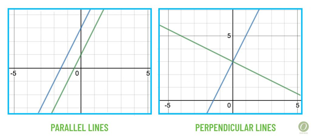 parallel and perpendicular line graph examples for act