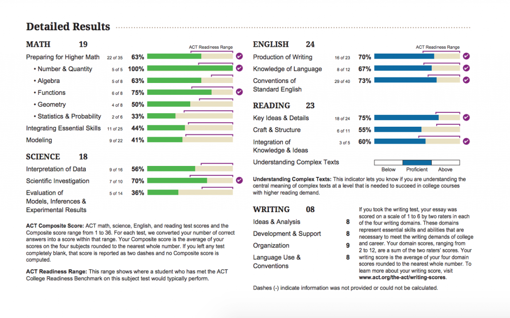 detailed act score report