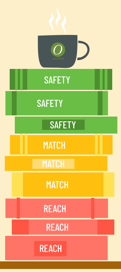apply to safety, match, and reach schools