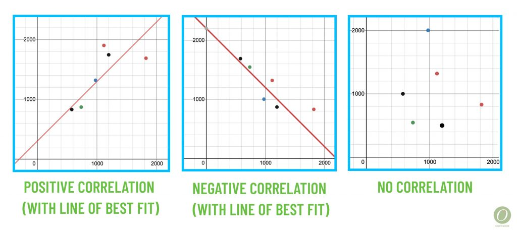 correlation and line of best fit graph examples