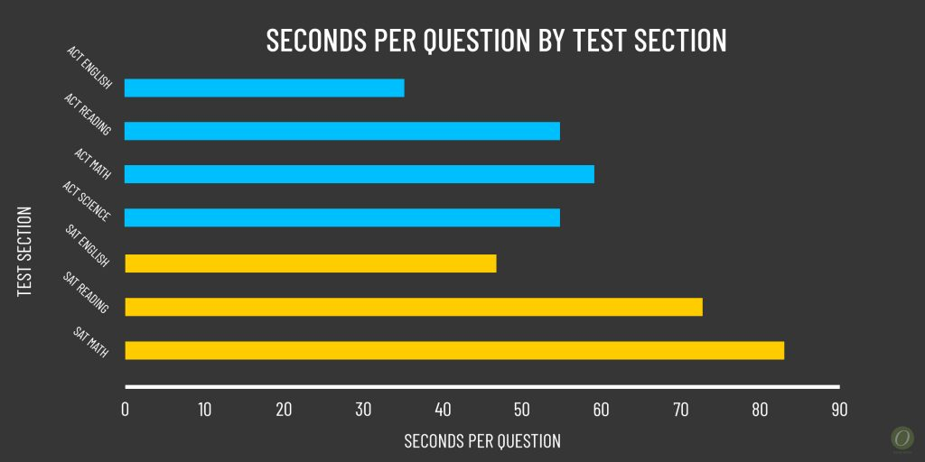 seconds per ACT question