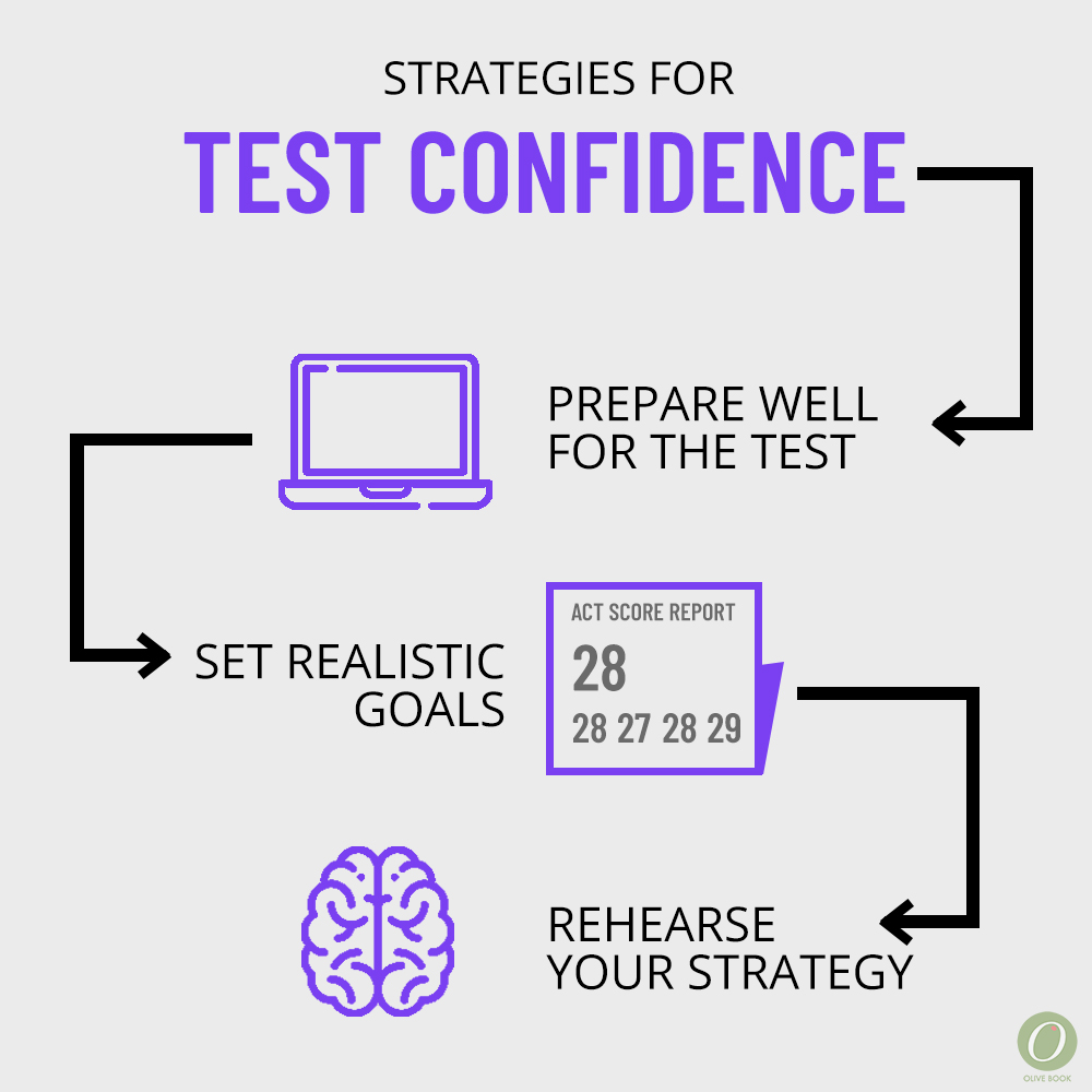 act sat test day confidence