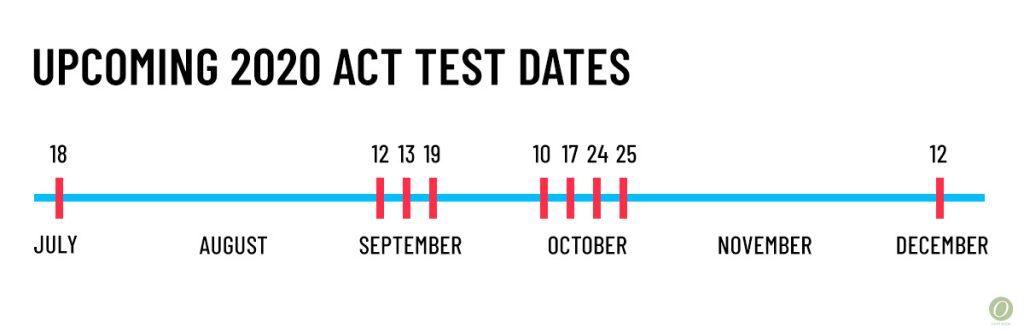 2020 fall act test dates