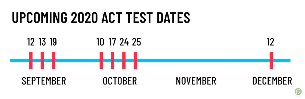 fall act test dates