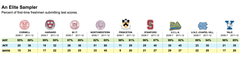 ivy league act sat score submissions